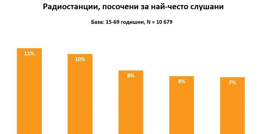 88% от българите слушат радио. Радио ENERGY е най-предпочитаната радиостанция!