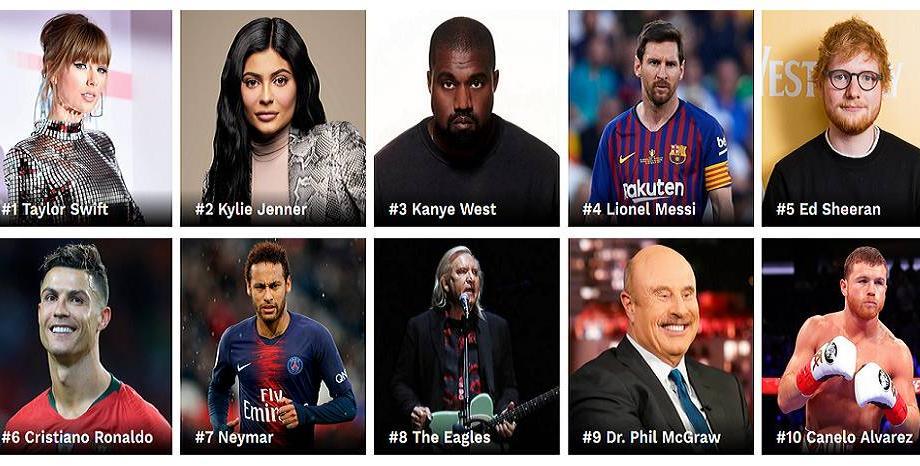 Forbes класира 100-те най-богати знаменитости! Taylor Swift e №1, Ed Sheeran е №5
